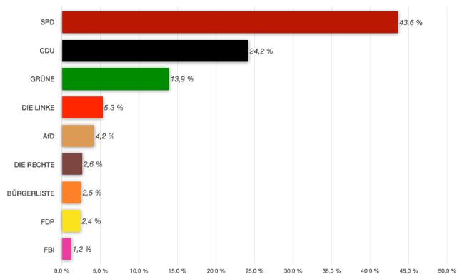 Ergebnisse der Bezirksvertreterwahl 2014 in Lütgendortmund