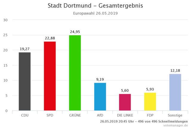 Gesamtergebnis der Europawahl 2019 für Dortmund (Grafik: Stadt Dortmund; https://wahlen.digistadtdo.de/)