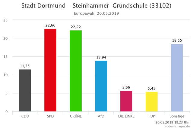 Ergebnisse der Europawahl 2019 für den Wahlbezirk 33102 in Dortmund (Grafik: Stadt Dortmund; https://wahlen.digistadtdo.de/)
