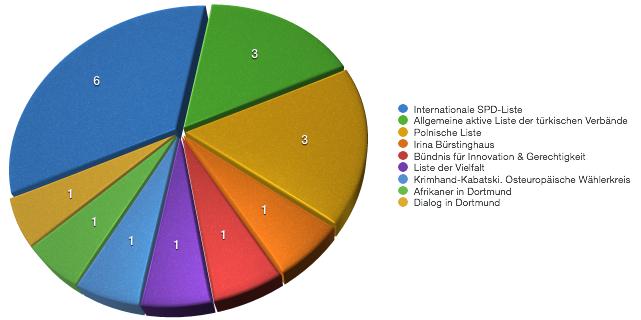 Sitzverteilung im Integrationsrat