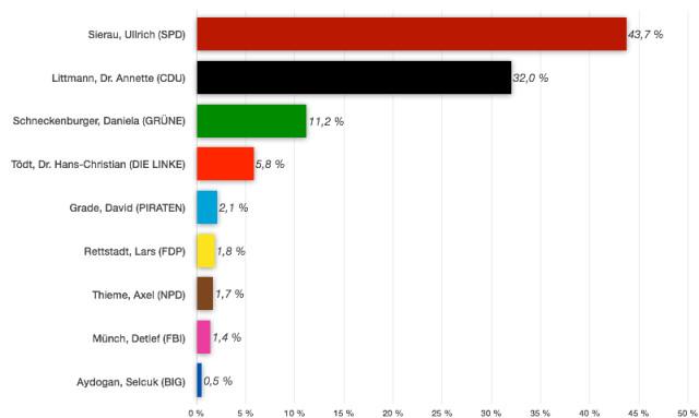 Ergebnisse der OB-Kandidaten
