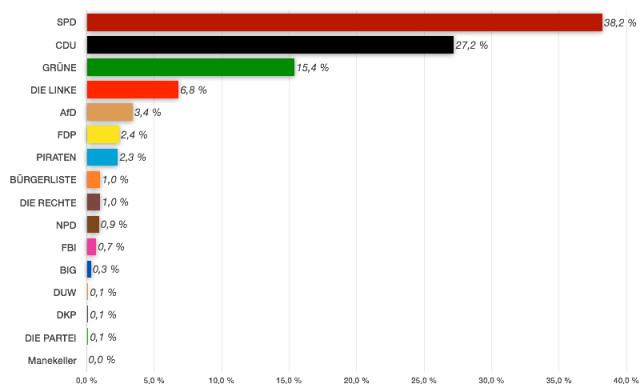 Ergebnisse der Ratswahl 2014