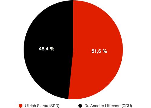 Ergebnis der Stichwahl zum Oberbürgermeister