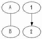ungerichteter und gerichteter Graph